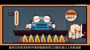 高温下哪些零件会加速老化